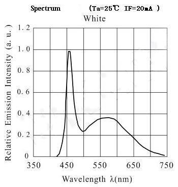 LED光の波長分布