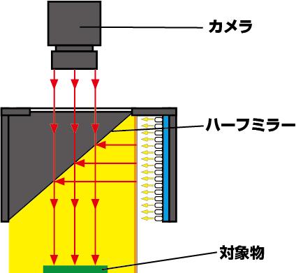 LED面発光同軸照明外観図