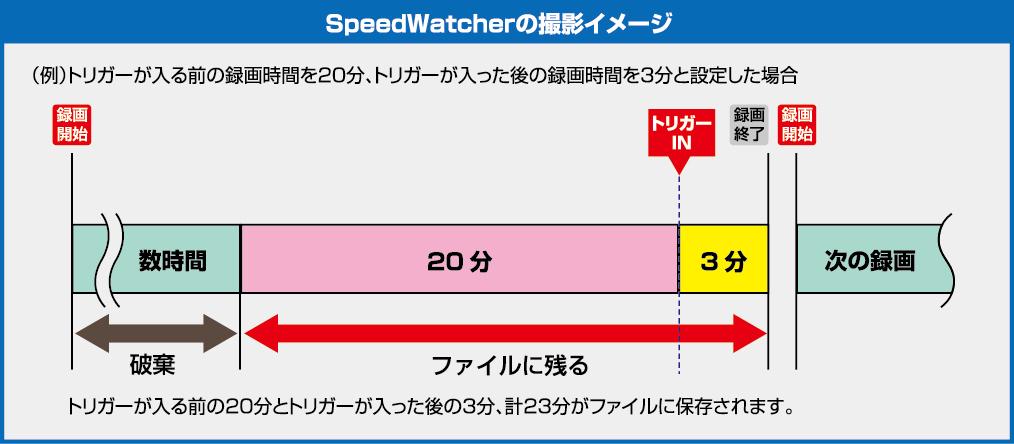 SpeedWatcher