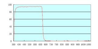 分光感度曲線