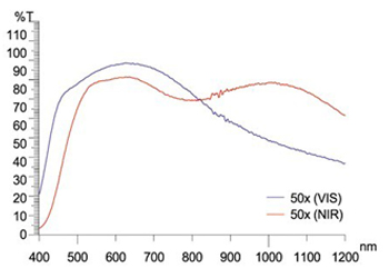 QM Plsn Apo NIR-HLの波長図